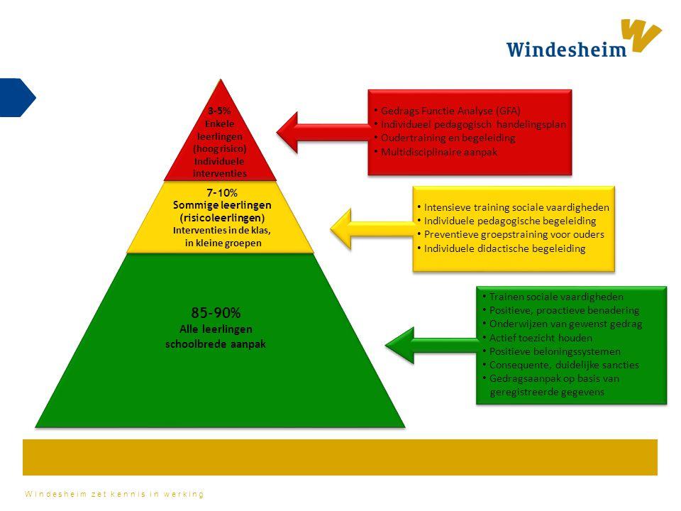Windesheim zet kennis in werking Gezin Samenleving Gezin Samenleving Gezin Samenleving Gezin Samenleving Gezin Samenleving Samenleving Gezin Samenleving Gezin Samenleving Gezin Samenleving 1-5% 5-15% 80-90% Leren en gedrag Intensief niveau Interventies worden uitgevoerd ten aanzien van leerlingen met intensieve/chronische leer – en/of gedragsbehoeften op basis van monitoring van de permanente voortgang en /of diagnostische toetsing Gericht niveau Interventies worden uitgevoerd ten aanzien van leren en/of gedrag voor risico leerlingen en leerlingen die onderpresteren en specifieke ondersteuning nodig hebben om succesvol te zijn.