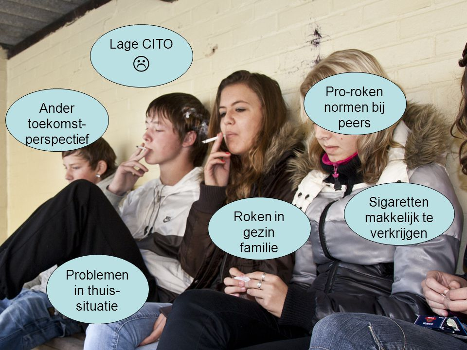 Lage CITO  Ander toekomst- perspectief Problemen in thuis- situatie Pro-roken normen bij peers Roken in gezin familie Sigaretten makkelijk te verkrij