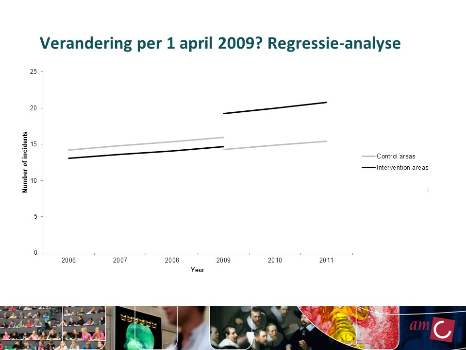 Verandering per 1 april 2009? Regressie-analyse