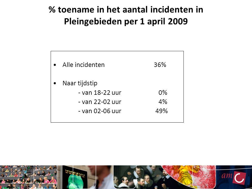 % toename in het aantal incidenten in Pleingebieden per 1 april 2009 Alle incidenten 36% Naar tijdstip - van 18-22 uur 0% - van 22-02 uur 4% - van 02-06 uur 49%