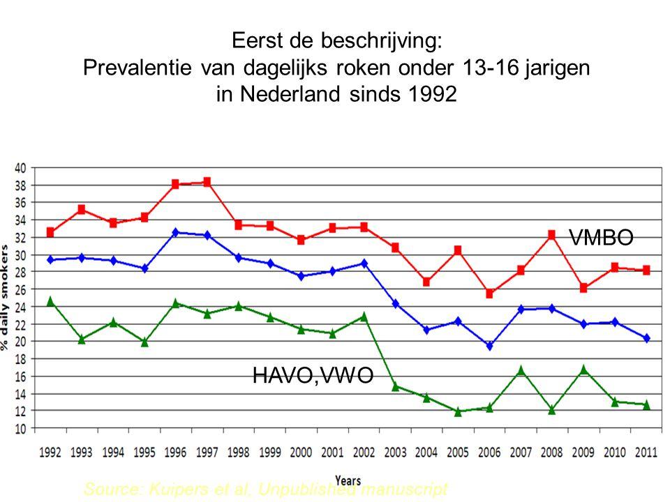Source: Kuipers et al, Unpublished manuscript Eerst de beschrijving: Prevalentie van dagelijks roken onder 13-16 jarigen in Nederland sinds 1992 VMBO HAVO,VWO
