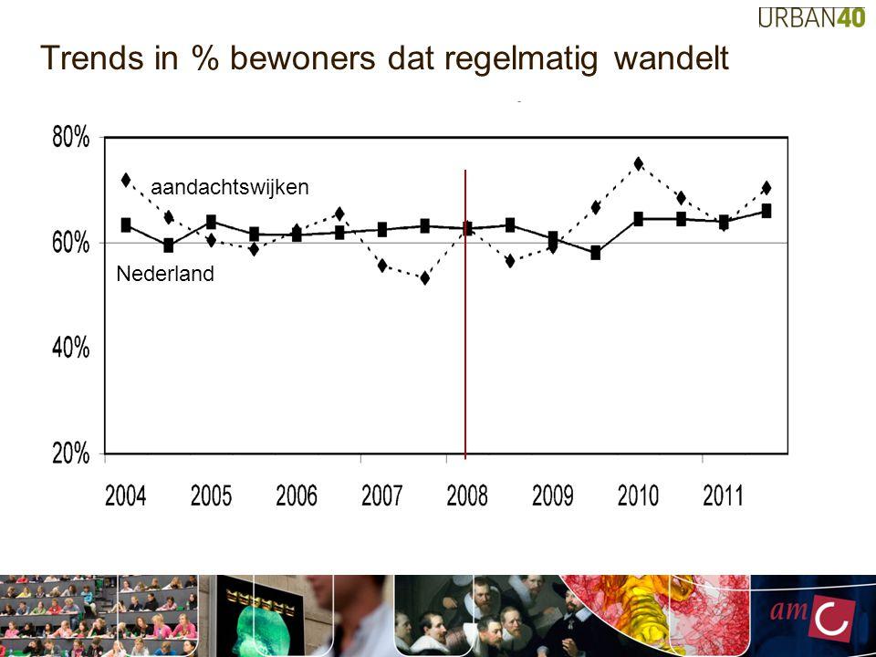 Trends in % bewoners dat regelmatig wandelt aandachtswijken Nederland