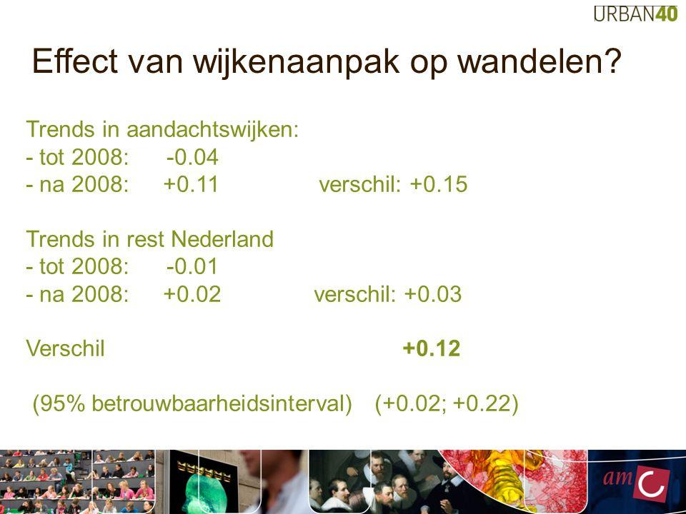 Trends in aandachtswijken: - tot 2008: -0.04 - na 2008: +0.11 verschil: +0.15 Trends in rest Nederland - tot 2008: -0.01 - na 2008: +0.02 verschil: +0