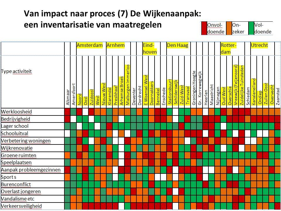 Van impact naar proces (7) De Wijkenaanpak: een inventarisatie van maatregelen