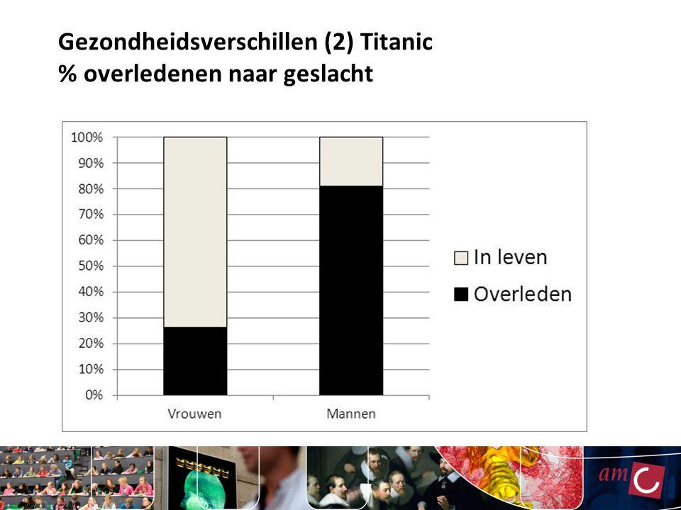 Gezondheidsverschillen (3) Titanic % vrouwen dat overleed, naar reisklasse