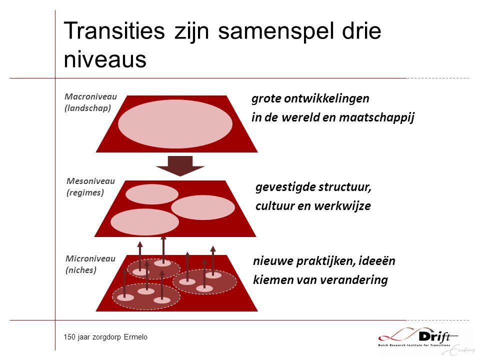 Transities zijn samenspel drie niveaus 150 jaar zorgdorp Ermelo Microniveau (niches) Macroniveau (landschap) Mesoniveau (regimes) grote ontwikkelingen in de wereld en maatschappij gevestigde structuur, cultuur en werkwijze nieuwe praktijken, ideeën kiemen van verandering