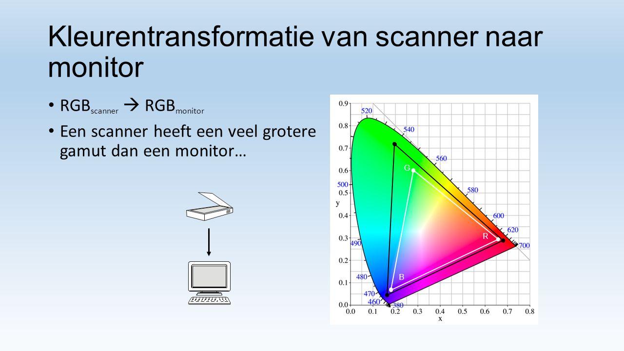 Kleurentransformatie van scanner naar monitor RGB scanner  RGB monitor Een scanner heeft een veel grotere gamut dan een monitor… R G B