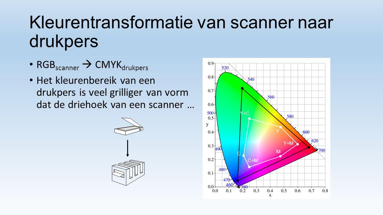 Kleurentransformatie van scanner naar drukpers RGB scanner  CMYK drukpers Het kleurenbereik van een drukpers is veel grilliger van vorm dat de driehoek van een scanner … C C+M M Y+M Y Y+C