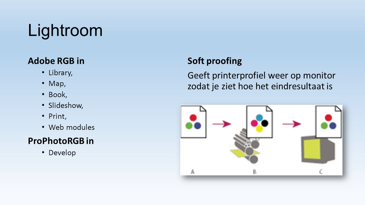 Lightroom Adobe RGB in Library, Map, Book, Slideshow, Print, Web modules ProPhotoRGB in Develop Soft proofing Geeft printerprofiel weer op monitor zod