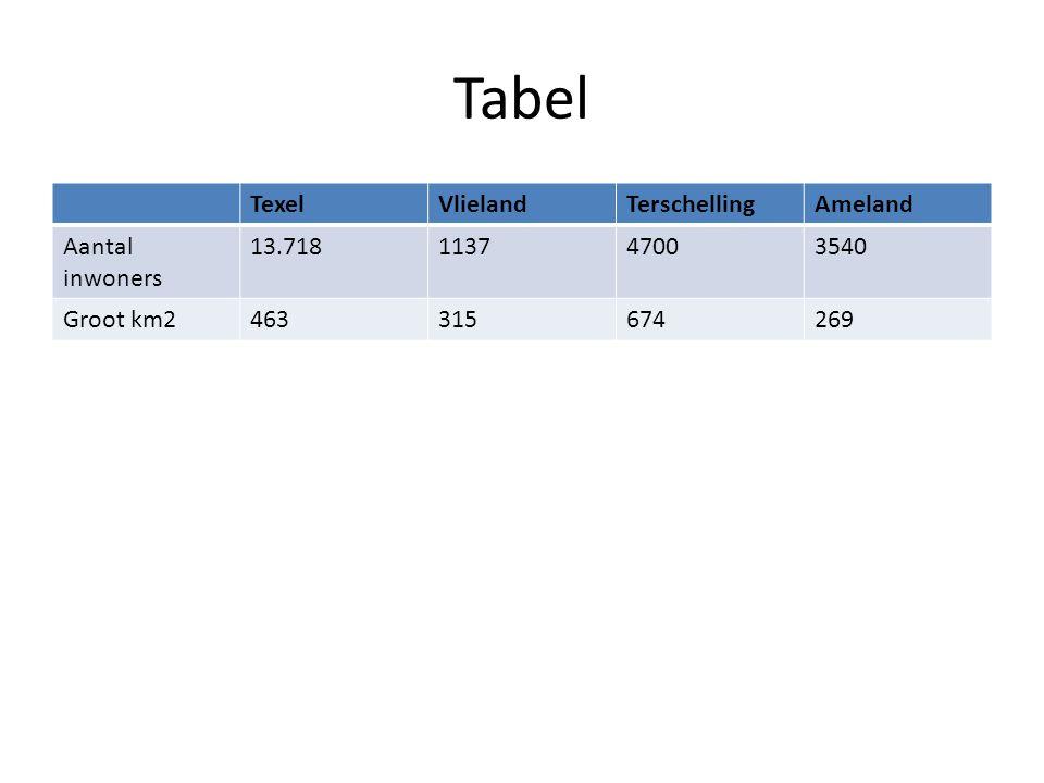 Tabel TexelVlielandTerschellingAmeland Aantal inwoners 13.718113747003540 Groot km2463315674269