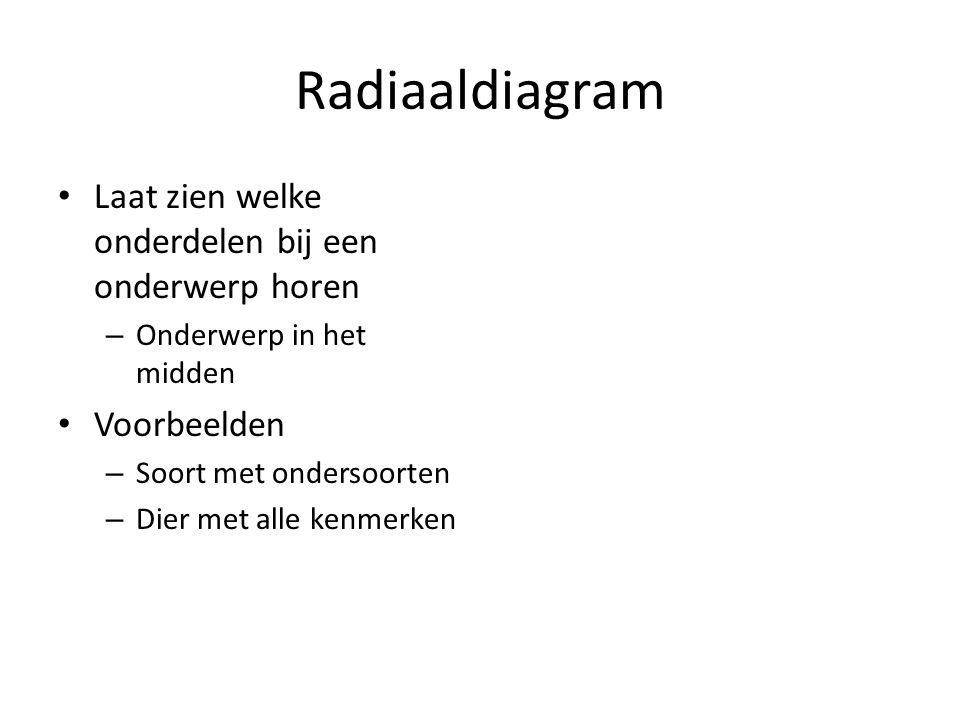 Radiaaldiagram Laat zien welke onderdelen bij een onderwerp horen – Onderwerp in het midden Voorbeelden – Soort met ondersoorten – Dier met alle kenme