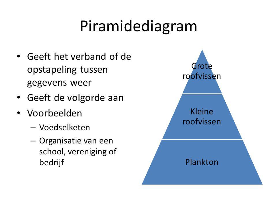 Piramidediagram Geeft het verband of de opstapeling tussen gegevens weer Geeft de volgorde aan Voorbeelden – Voedselketen – Organisatie van een school