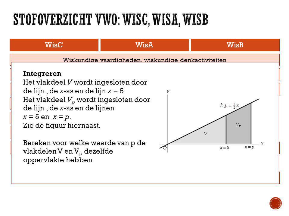 WisCWisAWisB Telproblemen Statistiek Logisch redeneren Vorm en Ruimte Rijen Differentiëren Goniometrie Integreren Wiskundige vaardigheden, rekenen, al