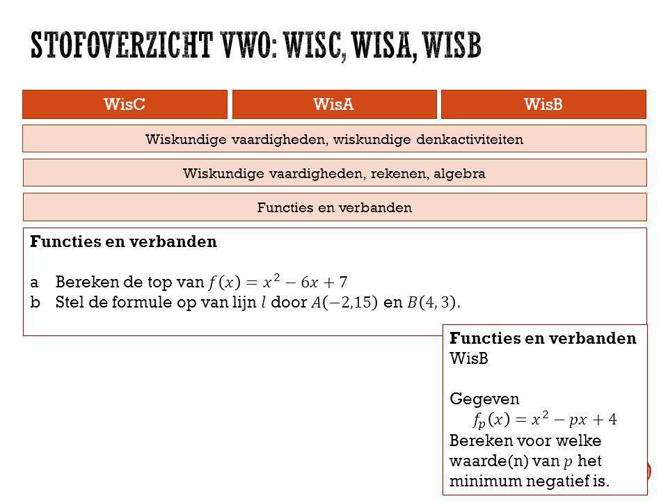 WisCWisAWisB Wiskundige vaardigheden, rekenen, algebra Wiskundige vaardigheden, wiskundige denkactiviteiten Functies en verbanden