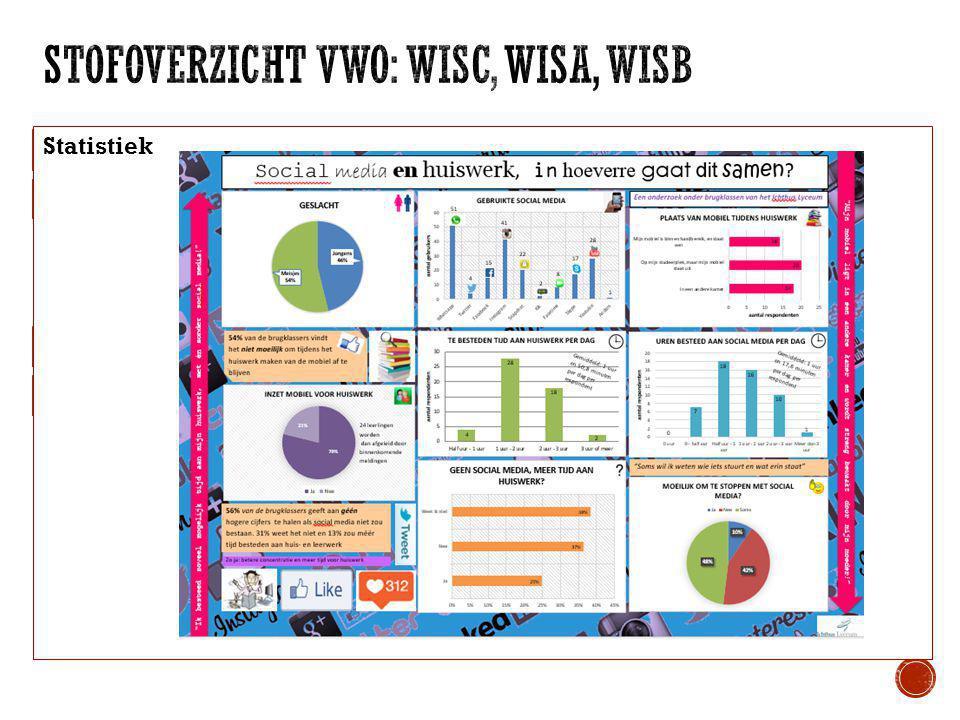 WisCWisAWisB Telproblemen Statistiek Wiskundige vaardigheden, rekenen, algebra Wiskundige vaardigheden, wiskundige denkactiviteiten Functies en verban