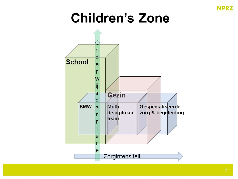 Zorgintensiteit School 7 O n d e r w ij s c a r r i è r e SMW Gezin Multi- disciplinair team Gespecialiseerde zorg & begeleiding Children's Zone