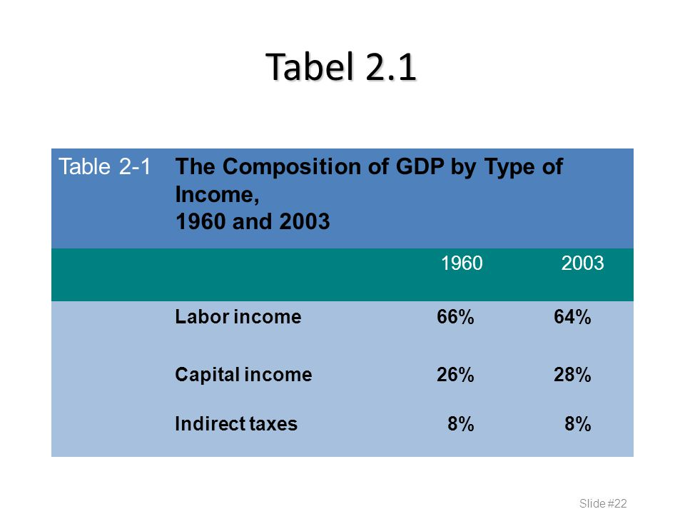 Tabel 2.1 Table 2-1The Composition of GDP by Type of Income, 1960 and 2003 1960 2003 Labor income66%64% Capital income26%28% Indirect taxes8% Slide #22