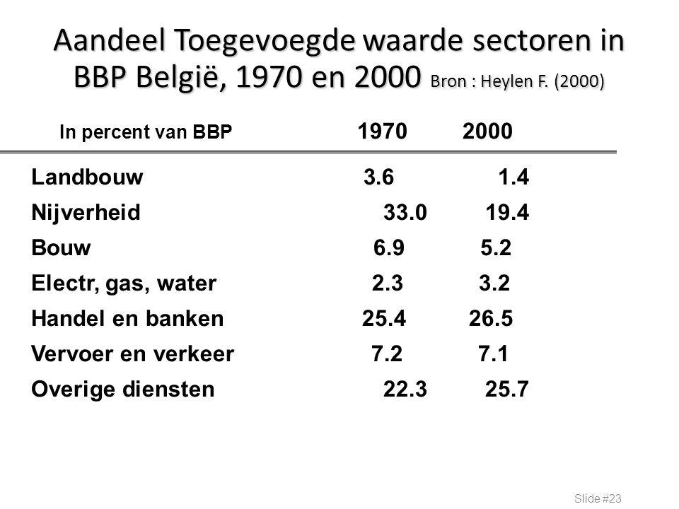 Aandeel Toegevoegde waarde sectoren in BBP België, 1970 en 2000 Bron : Heylen F. (2000) Slide #23 Landbouw 3.6 1.4 Nijverheid 33.019.4 Bouw 6.9 5.2 El