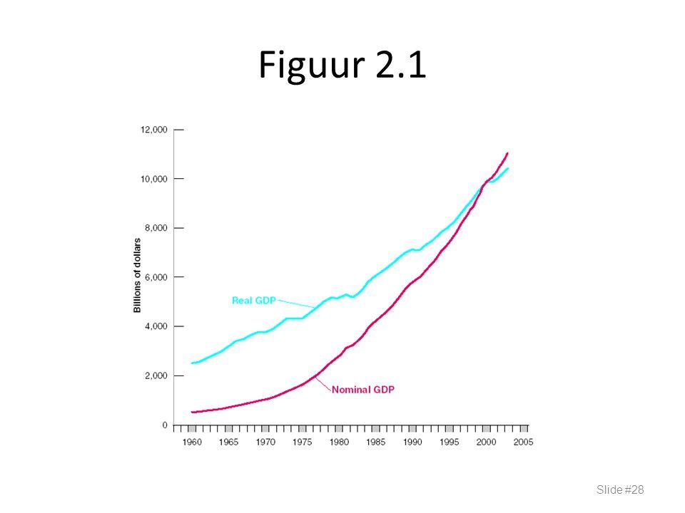 Figuur 2.1 Slide #28