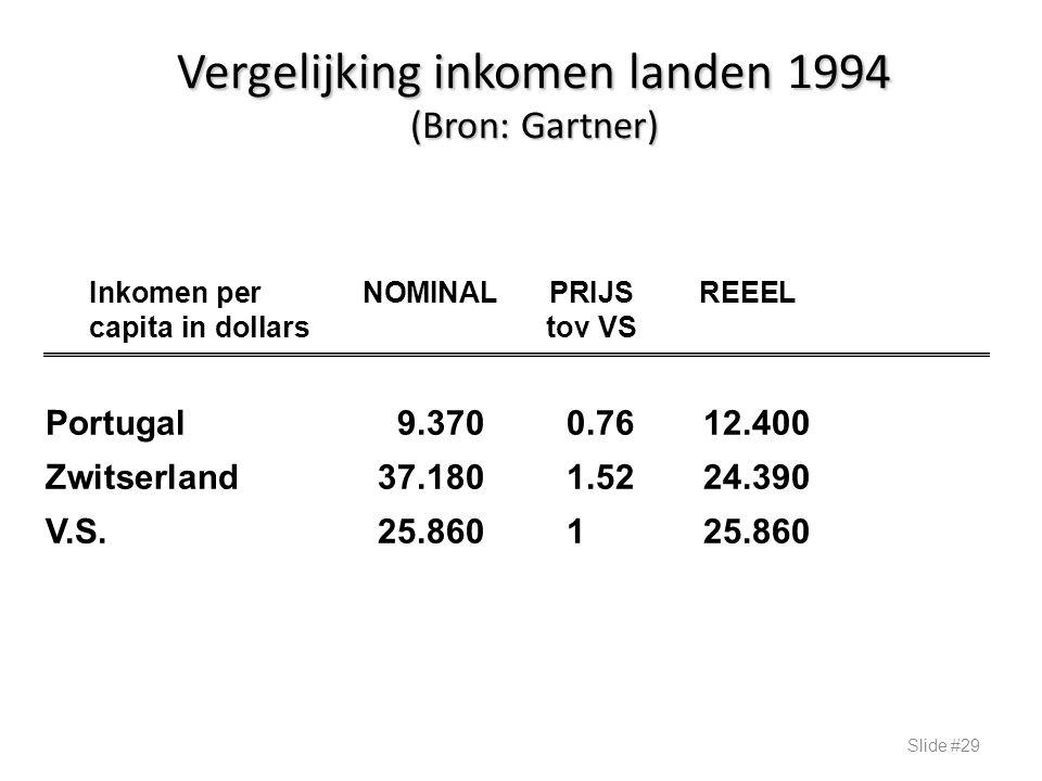 Vergelijking inkomen landen 1994 (Bron: Gartner) Slide #29 Inkomen per NOMINALPRIJS REEEL capita in dollars tov VS Portugal9.3700.7612.400 Zwitserland