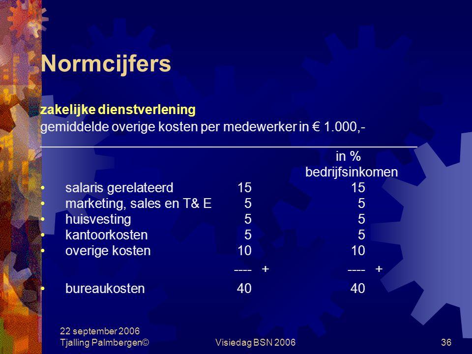 22 september 2006 Tjalling Palmbergen©Visiedag BSN 200635 Normcijfers zakelijke dienstverlening gemiddeld per medewerker in € 1.000,- bedrijfsinkomen100 salariskosten40 overige kosten40 ----+ totale kosten80 -----/- winst voor belastingen 20 medewerker inclusief freelancers toegerekend vanuit holding
