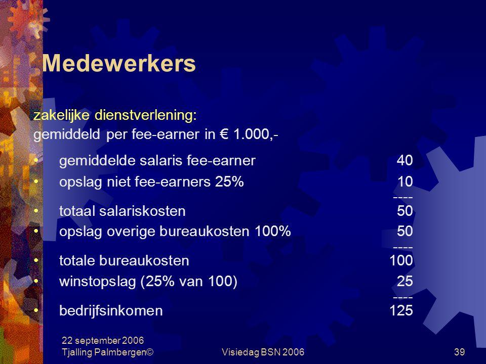 22 september 2006 Tjalling Palmbergen©Visiedag BSN 200638 Normcijfers zakelijke dienstverlening gemiddeld per fee-earner in € 1.000,- medewerkers fee-earners80% niet fee-earners20% gemiddeld bedrijfsinkomen per jaar: per medewerker100 per fee-earner 100 x 100=125 80