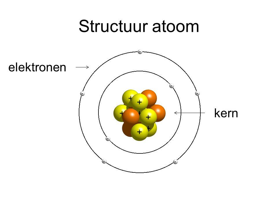 Ladingen Deeltje Proton Neutron Elektron Lading +1 0 -1 Denk aan: +1 = mannetje, -1 = vrouwtje.