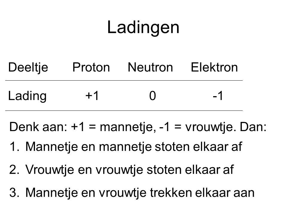 Ladingen Deeltje Proton Neutron Elektron Lading +1 0 -1 Denk aan: +1 = mannetje, -1 = vrouwtje. Dan: 1.Mannetje en mannetje stoten elkaar af 2.Vrouwtj