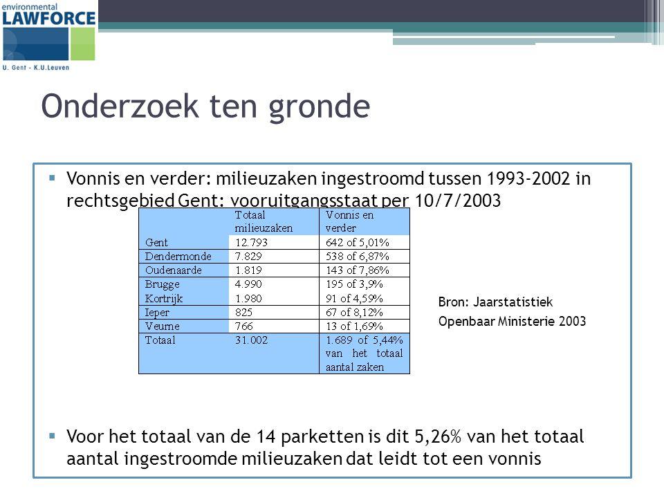 Onderzoek ten gronde  Vonnis en verder: milieuzaken ingestroomd tussen 1993-2002 in rechtsgebied Gent: vooruitgangsstaat per 10/7/2003 Bron: Jaarstatistiek Openbaar Ministerie 2003  Voor het totaal van de 14 parketten is dit 5,26% van het totaal aantal ingestroomde milieuzaken dat leidt tot een vonnis