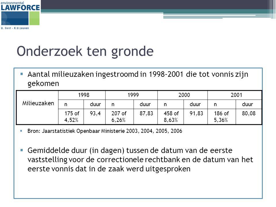 Onderzoek ten gronde  Aantal milieuzaken ingestroomd in 1998-2001 die tot vonnis zijn gekomen  Bron: Jaarstatistiek Openbaar Ministerie 2003, 2004, 2005, 2006  Gemiddelde duur (in dagen) tussen de datum van de eerste vaststelling voor de correctionele rechtbank en de datum van het eerste vonnis dat in de zaak werd uitgesproken Milieuzaken 1998199920002001 nduurn n n 175 of 4,52% 93,4207 of 6,26% 87,83458 of 8,63% 91,83186 of 5,36% 80,08