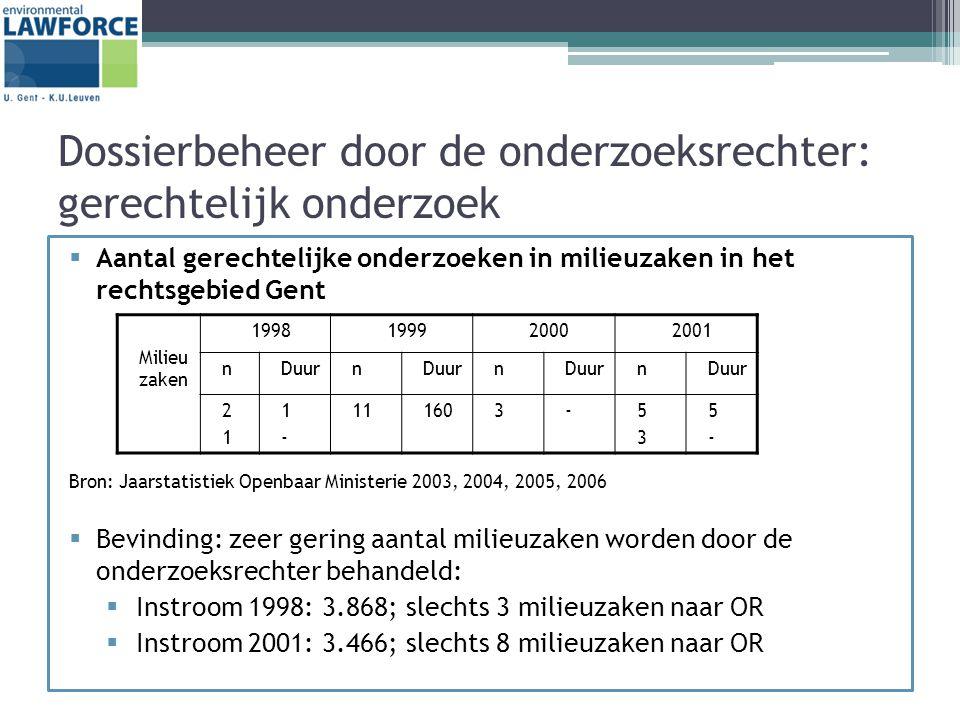 Dossierbeheer door de onderzoeksrechter: gerechtelijk onderzoek  Aantal gerechtelijke onderzoeken in milieuzaken in het rechtsgebied Gent Bron: Jaarstatistiek Openbaar Ministerie 2003, 2004, 2005, 2006  Bevinding: zeer gering aantal milieuzaken worden door de onderzoeksrechter behandeld:  Instroom 1998: 3.868; slechts 3 milieuzaken naar OR  Instroom 2001: 3.466; slechts 8 milieuzaken naar OR Milieu zaken 1998199920002001 nDuurn n n 2121 1-1- 111603-5353 5-5-