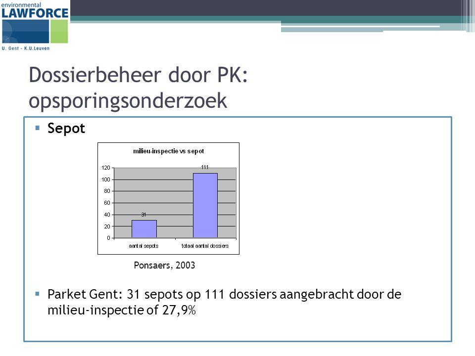 Dossierbeheer door PK: opsporingsonderzoek  Sepot Ponsaers, 2003  Parket Gent: 31 sepots op 111 dossiers aangebracht door de milieu-inspectie of 27,9%