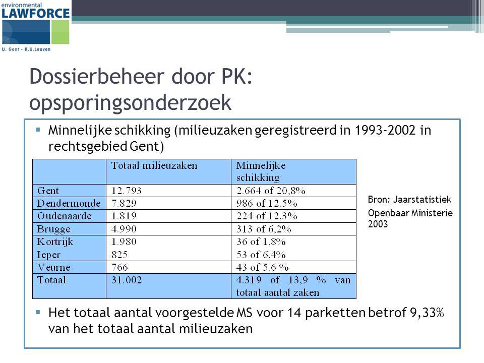 Dossierbeheer door PK: opsporingsonderzoek  Minnelijke schikking (milieuzaken geregistreerd in 1993-2002 in rechtsgebied Gent) Bron: Jaarstatistiek Openbaar Ministerie 2003  Het totaal aantal voorgestelde MS voor 14 parketten betrof 9,33% van het totaal aantal milieuzaken