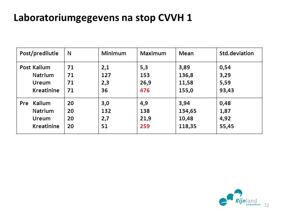 Laboratoriumgegevens na stop CVVH 1 Post/predilutieNMinimumMaximumMeanStd.deviation Post Kalium Natrium Ureum Kreatinine 71 2,1 127 2,3 36 5,3 153 26,