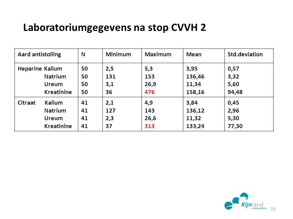Laboratoriumgegevens na stop CVVH 2 Aard antistollingNMinimumMaximumMeanStd.deviation Heparine Kalium Natrium Ureum Kreatinine 50 2,5 131 3,1 36 5,3 1