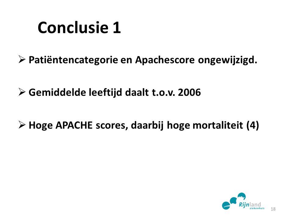 Conclusie 1  Patiëntencategorie en Apachescore ongewijzigd.  Gemiddelde leeftijd daalt t.o.v. 2006  Hoge APACHE scores, daarbij hoge mortaliteit (4
