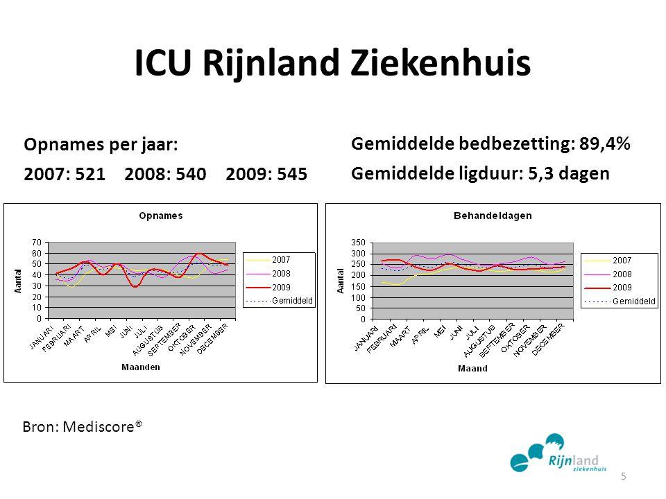 ICU Rijnland Ziekenhuis Opnames per jaar: 2007: 521 2008: 540 2009: 545 Gemiddelde bedbezetting: 89,4% Gemiddelde ligduur: 5,3 dagen 5 Bron: Mediscore
