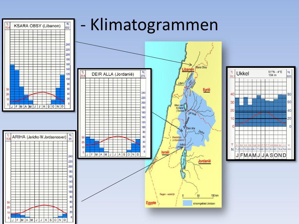 - Klimatogrammen