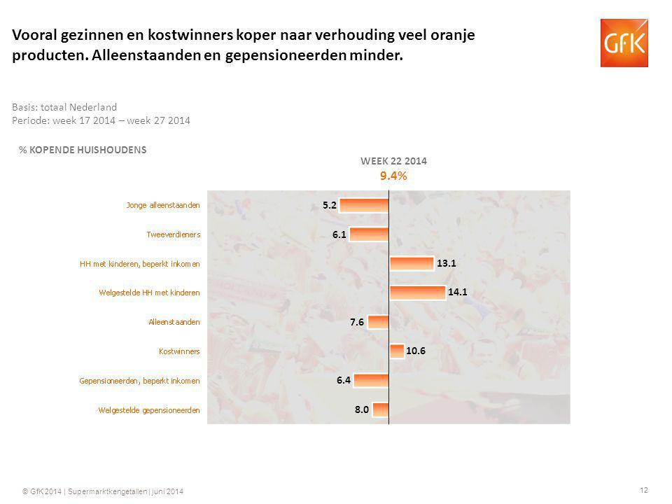 12 © GfK 2014 | Supermarktkengetallen | juni 2014 % KOPENDE HUISHOUDENS WEEK 22 2014 9.4% 13.1 7.6 10.6 6.4 8.0 6.1 5.2 Basis: totaal Nederland Period