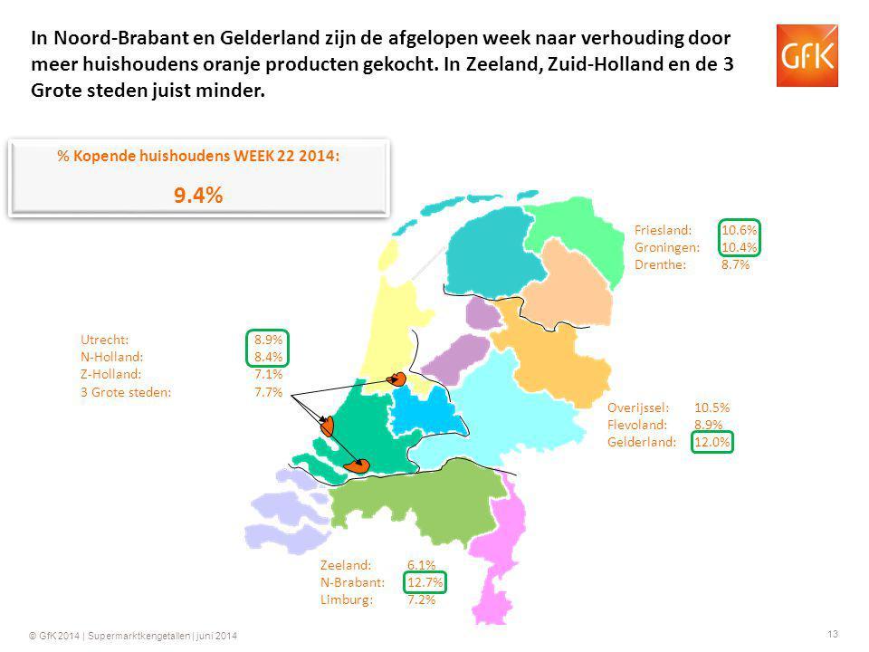 13 © GfK 2014 | Supermarktkengetallen | juni 2014 % Kopende huishoudens WEEK 22 2014: 9.4% % Kopende huishoudens WEEK 22 2014: 9.4% Friesland:10.6% Gr