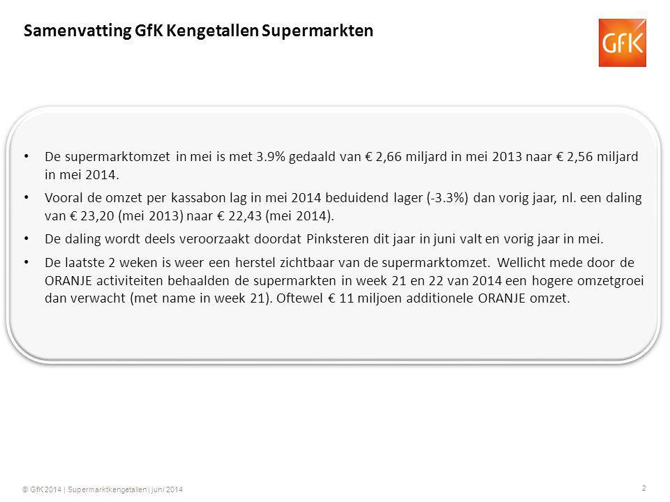 2 Samenvatting GfK Kengetallen Supermarkten De supermarktomzet in mei is met 3.9% gedaald van € 2,66 miljard in mei 2013 naar € 2,56 miljard in mei 20