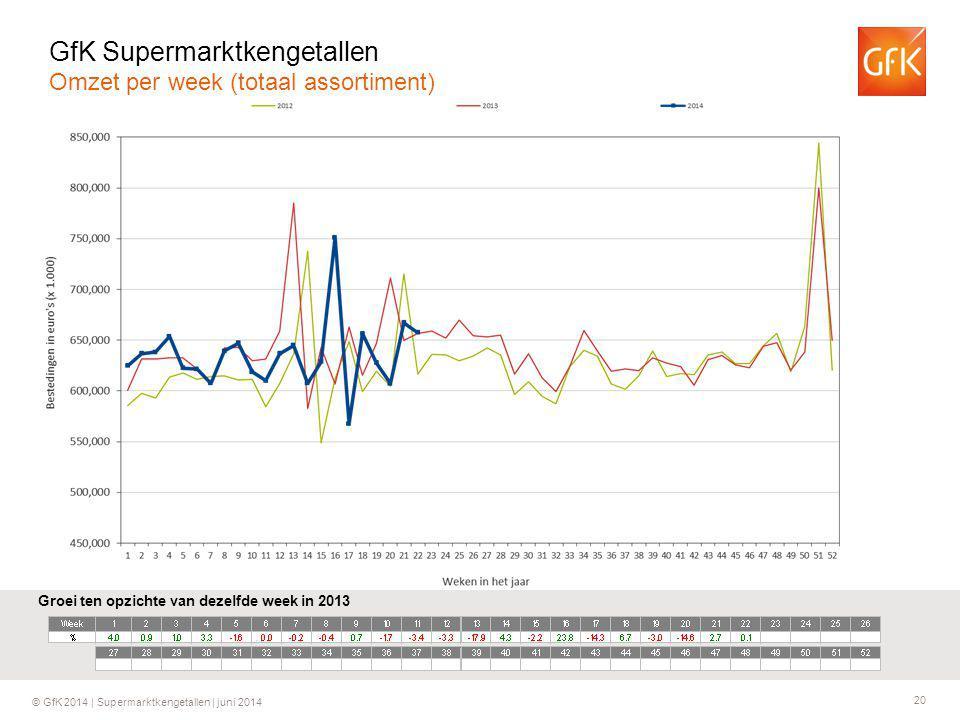 20 © GfK 2014 | Supermarktkengetallen | juni 2014 Groei ten opzichte van dezelfde week in 2013 GfK Supermarktkengetallen Omzet per week (totaal assort