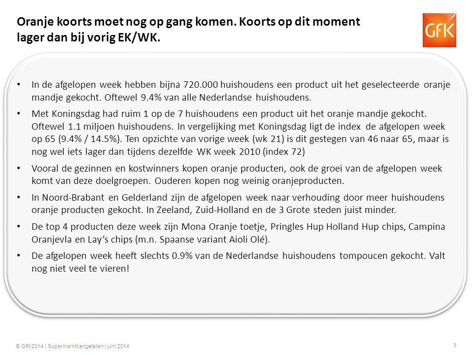 14 © GfK 2014 | Supermarktkengetallen | juni 2014 Koningsdag EK/ WK voetbal De afgelopen week heeft 0.9% van de Nederlandse huishoudens tompoucen gekocht.