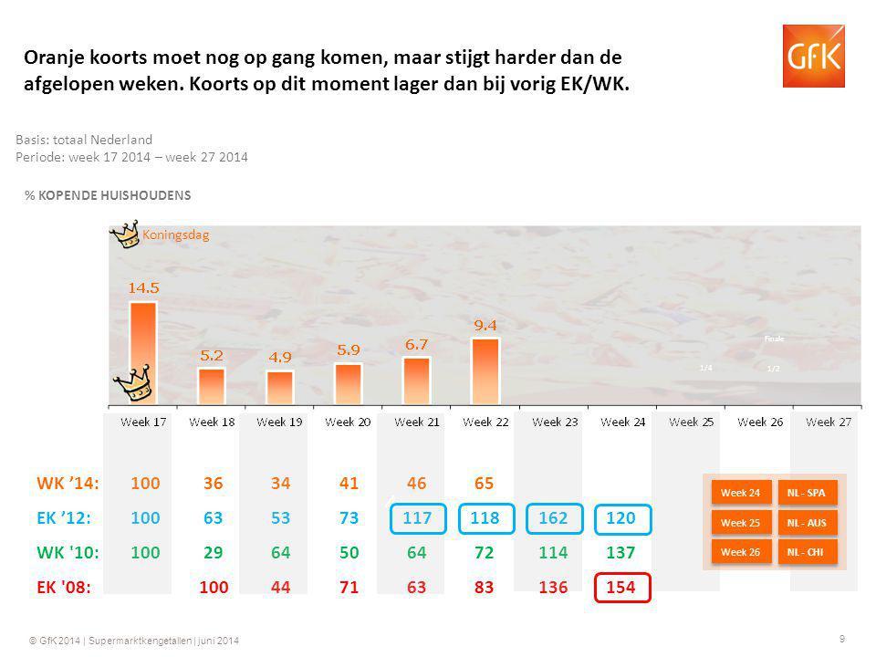 20 © GfK 2014 | Supermarktkengetallen | juni 2014 Groei ten opzichte van dezelfde week in 2013 GfK Supermarktkengetallen Omzet per week (totaal assortiment)