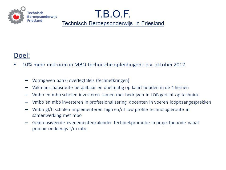 T.B.O.F. Technisch Beroepsonderwijs in Friesland Doel: 10% meer instroom in MBO-technische opleidingen t.o.v. oktober 2012 – Vormgeven aan 6 overlegta