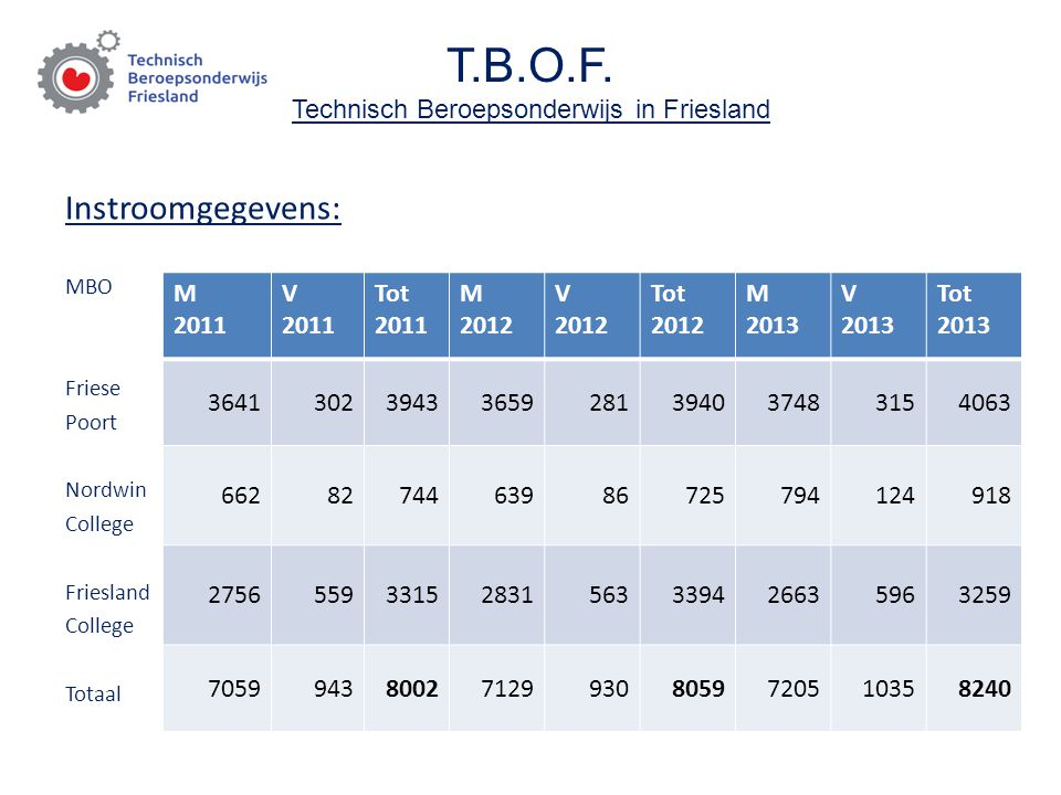 T.B.O.F. Technisch Beroepsonderwijs in Friesland Instroomgegevens: MBO Friese Poort Nordwin College Friesland College Totaal M 2011 V 2011 Tot 2011 M