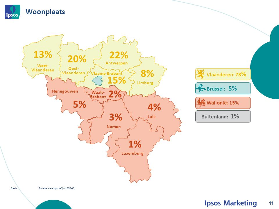 Woonplaats 11 Basis: Totale steekproef (n=30143) Vlaanderen: 78 % Brussel: 5% Wallonië: 15% 13% 20% 22% 8% 15% 2% 5% 3% 4% 1% West- Vlaanderen Oost- Vlaanderen Antwerpen Limburg Luik Luxemburg Namen Henegouwen Waals- Brabant Vlaams-Brabant Buitenland: 1%