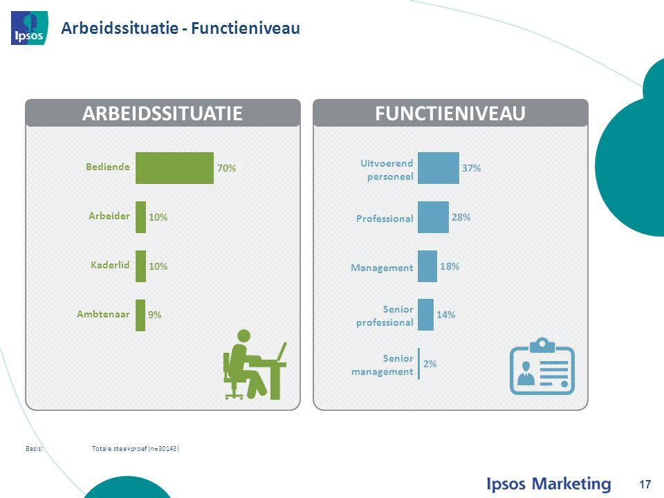 Arbeidssituatie - Functieniveau 17 Basis: Totale steekproef (n=30143) ARBEIDSSITUATIEFUNCTIENIVEAU Uitvoerend personeel Professional Management Senior