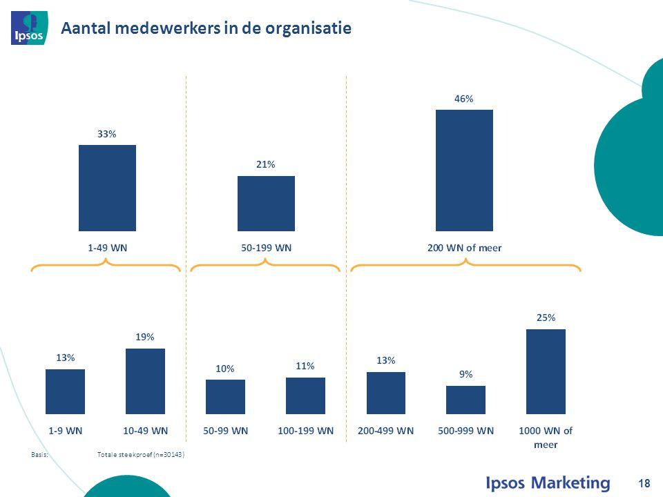Aantal medewerkers in de organisatie 18 Basis: Totale steekproef (n=30143)