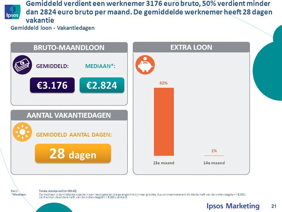 EXTRA LOON Gemiddeld verdient een werknemer 3176 euro bruto, 50% verdient minder dan 2824 euro bruto per maand.